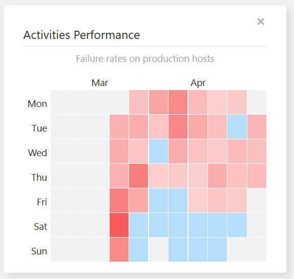 Activities Performance widget