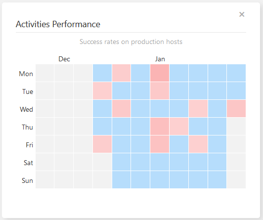 Activities Performance widget